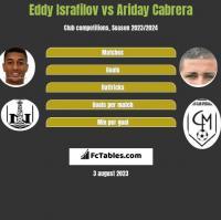 Eddy Israfilov vs Ariday Cabrera h2h player stats