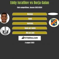Eddy Israfilov vs Borja Galan h2h player stats