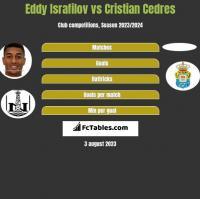 Eddy Israfilov vs Cristian Cedres h2h player stats