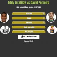 Eddy Israfilov vs David Ferreiro h2h player stats