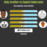 Eddy Israfilov vs Eugeni Valderrama h2h player stats