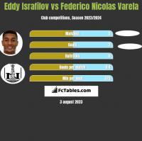 Eddy Israfilov vs Federico Nicolas Varela h2h player stats