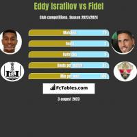 Eddy Israfilov vs Fidel Chaves h2h player stats