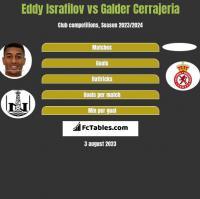 Eddy Israfilov vs Galder Cerrajeria h2h player stats