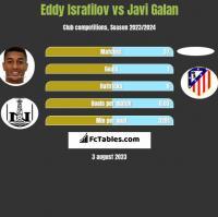 Eddy Israfilov vs Javi Galan h2h player stats