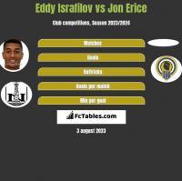 Eddy Israfilov vs Jon Erice h2h player stats