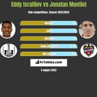 Eddy Israfilov vs Jonatan Montiel h2h player stats