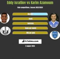 Eddy Israfilov vs Karim Azamoum h2h player stats