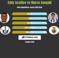 Eddy Israfilov vs Marco Sangalli h2h player stats