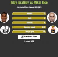 Eddy Israfilov vs Mikel Rico h2h player stats
