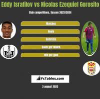Eddy Israfilov vs Nicolas Ezequiel Gorosito h2h player stats