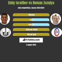 Eddy Israfilov vs Roman Zozulya h2h player stats