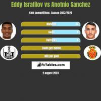 Eddy Israfilov vs Anotnio Sanchez h2h player stats