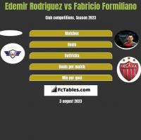 Edemir Rodriguez vs Fabricio Formiliano h2h player stats