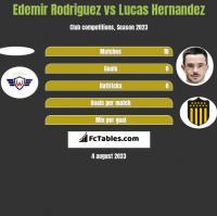 Edemir Rodriguez vs Lucas Hernandez h2h player stats