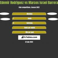 Edemir Rodriguez vs Marcos Israel Barrera h2h player stats