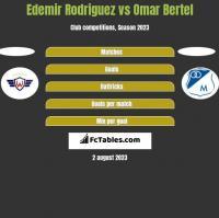Edemir Rodriguez vs Omar Bertel h2h player stats