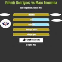Edemir Rodriguez vs Marc Enoumba h2h player stats
