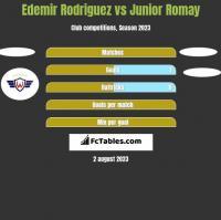 Edemir Rodriguez vs Junior Romay h2h player stats