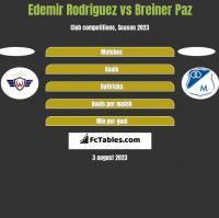 Edemir Rodriguez vs Breiner Paz h2h player stats