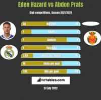 Eden Hazard vs Abdon Prats h2h player stats