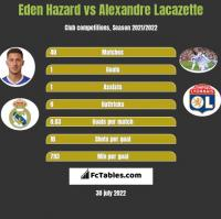 Eden Hazard vs Alexandre Lacazette h2h player stats