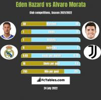 Eden Hazard vs Alvaro Morata h2h player stats