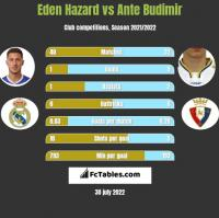 Eden Hazard vs Ante Budimir h2h player stats