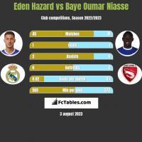 Eden Hazard vs Baye Oumar Niasse h2h player stats