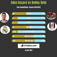 Eden Hazard vs Bobby Reid h2h player stats