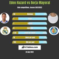 Eden Hazard vs Borja Mayoral h2h player stats