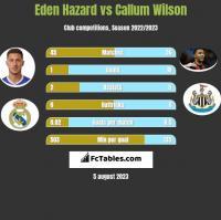 Eden Hazard vs Callum Wilson h2h player stats