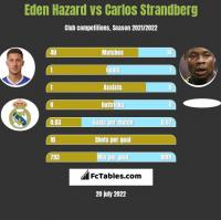 Eden Hazard vs Carlos Strandberg h2h player stats