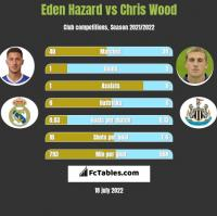 Eden Hazard vs Chris Wood h2h player stats