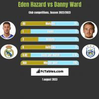 Eden Hazard vs Danny Ward h2h player stats