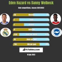 Eden Hazard vs Danny Welbeck h2h player stats