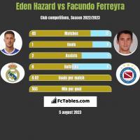 Eden Hazard vs Facundo Ferreyra h2h player stats