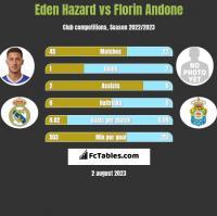 Eden Hazard vs Florin Andone h2h player stats