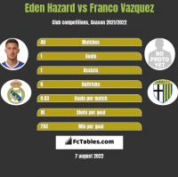 Eden Hazard vs Franco Vazquez h2h player stats
