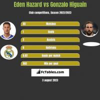 Eden Hazard vs Gonzalo Higuain h2h player stats