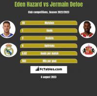 Eden Hazard vs Jermain Defoe h2h player stats