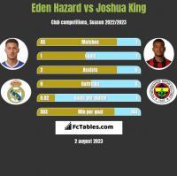 Eden Hazard vs Joshua King h2h player stats