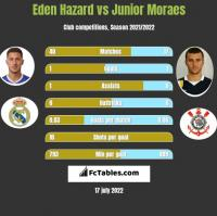 Eden Hazard vs Junior Moraes h2h player stats