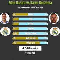 Eden Hazard vs Karim Benzema h2h player stats