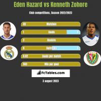 Eden Hazard vs Kenneth Zohore h2h player stats