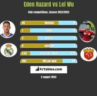 Eden Hazard vs Lei Wu h2h player stats