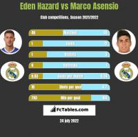 Eden Hazard vs Marco Asensio h2h player stats