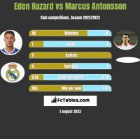 Eden Hazard vs Marcus Antonsson h2h player stats