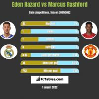 Eden Hazard vs Marcus Rashford h2h player stats