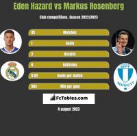 Eden Hazard vs Markus Rosenberg h2h player stats